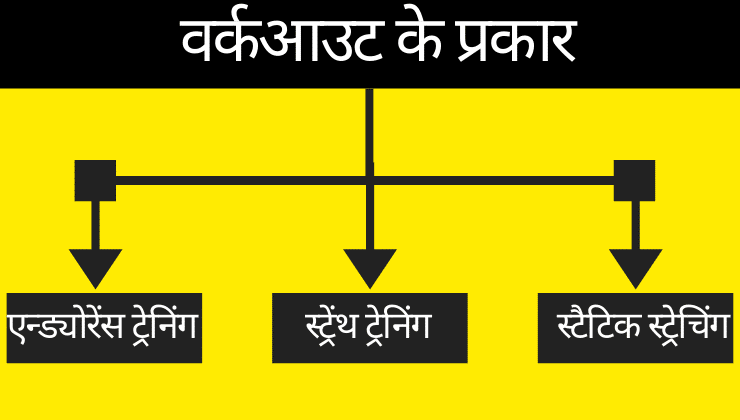 वर्कआउट के प्रकार-Types of workouts